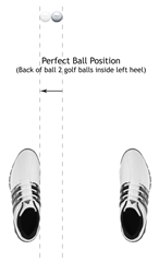 Figure 2.  Perfect Golf Ball Position