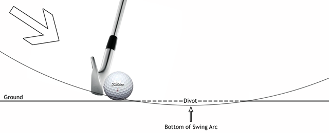 Figure 1.  Striking down on the golf ball, taking a divot after the ball.
