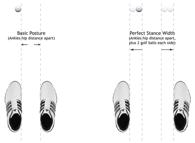 Figure 1 - Perfect Golf Stance Width