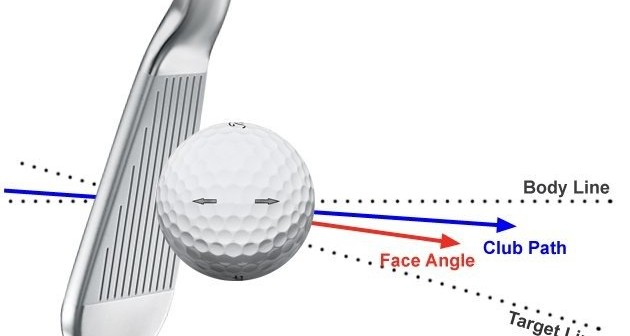 What is a Power Fade, and How Do I Play One? - The Mechanics of Golf Ball Flight