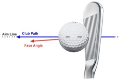 Square Path & Closed Club Face