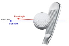 Square Path & Open Club Face